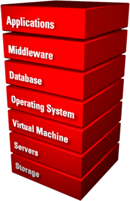 Oracle Data Mining – Advanced Analytics